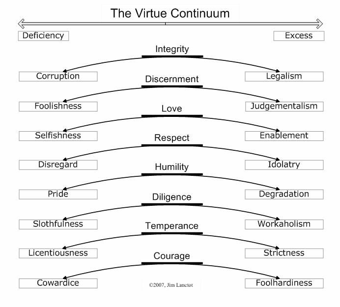 The Virtue Continuum WHITE TIGER MARTIAL ARTS